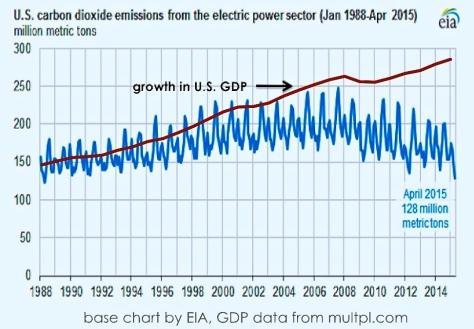 GDP vs CO2
